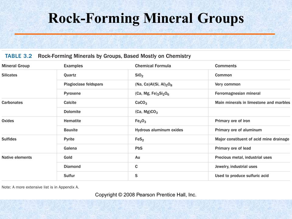 Rock-Forming Mineral Groups