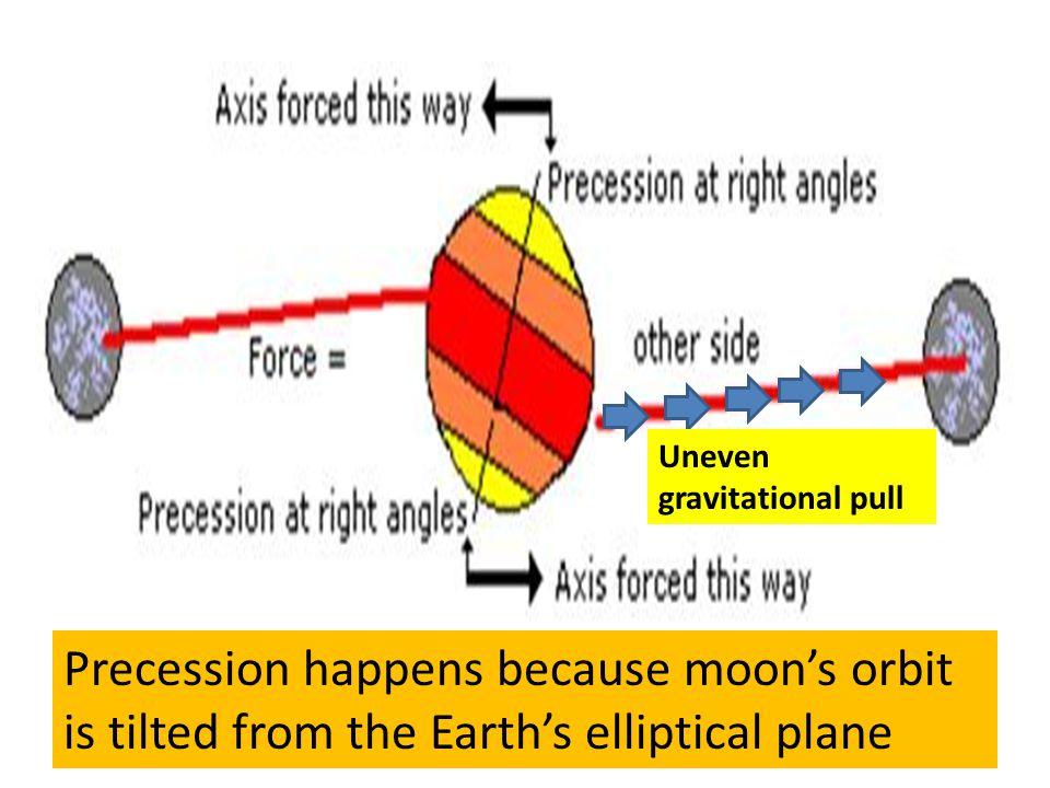 Uneven gravitational pull