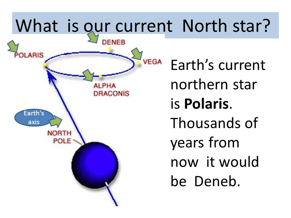 What is our current North star