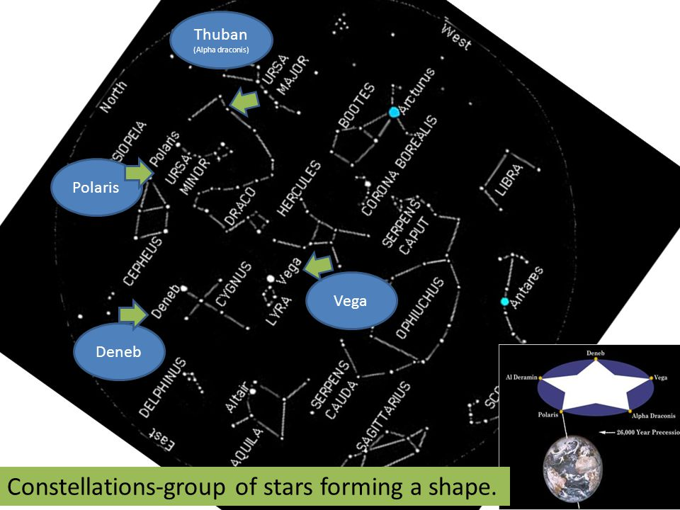 Constellations-group of stars forming a shape.