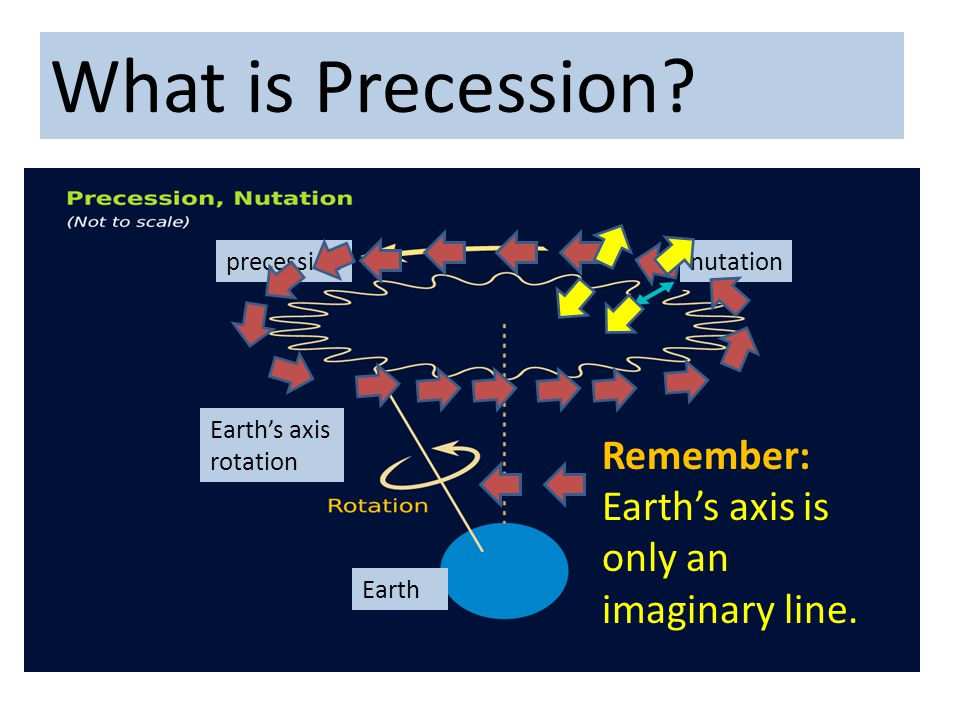 What is Precession Remember: Earth's axis is only an imaginary line.