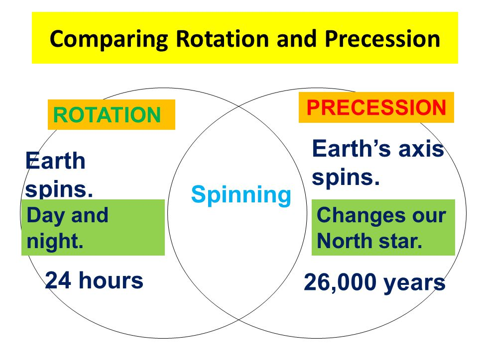 Comparing Rotation and Precession