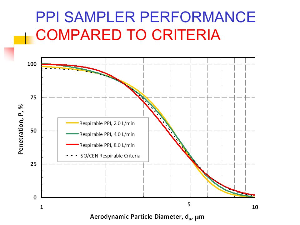 PPI SAMPLER PERFORMANCE COMPARED TO CRITERIA