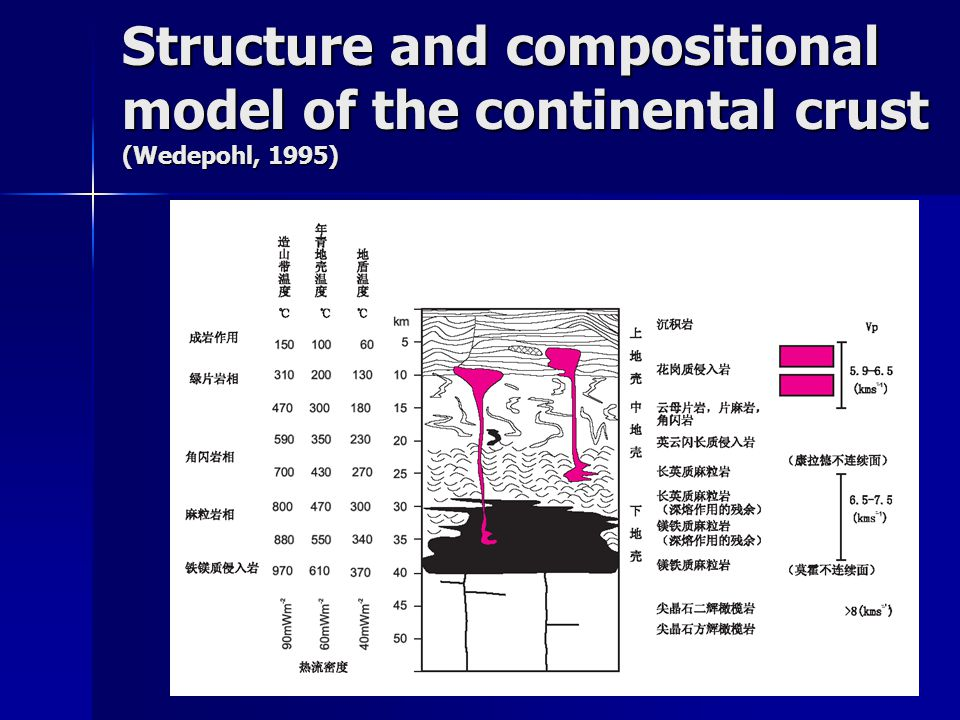 Structure and compositional model of the continental crust (Wedepohl, 1995)