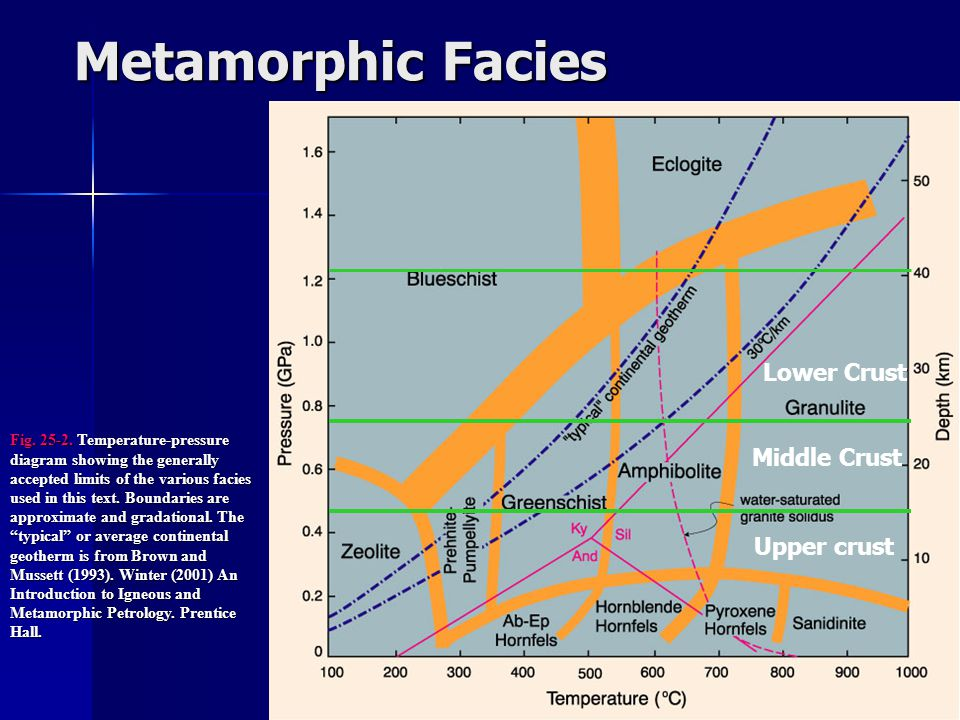 Metamorphic Facies Lower Crust Middle Crust Upper crust