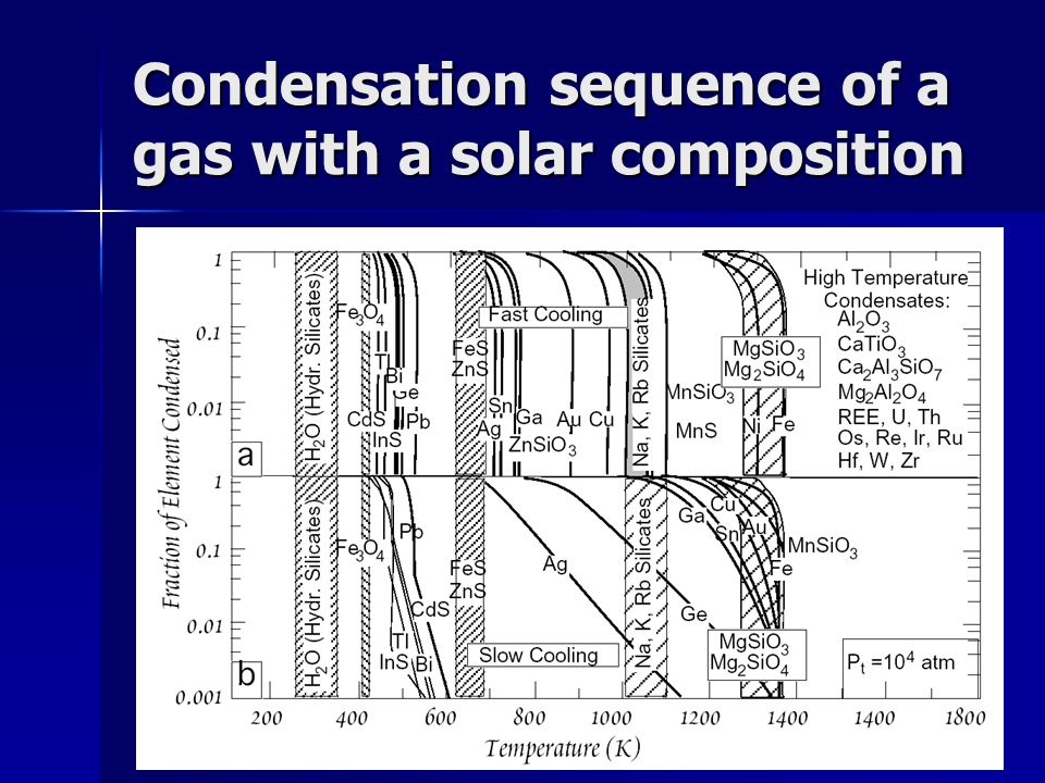 Condensation sequence of a gas with a solar composition