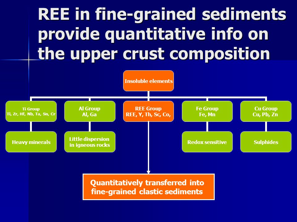 Quantitatively transferred into fine-grained clastic sediments