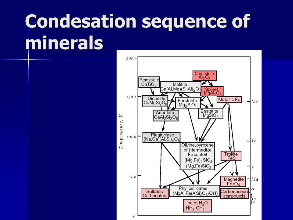 Condesation sequence of minerals