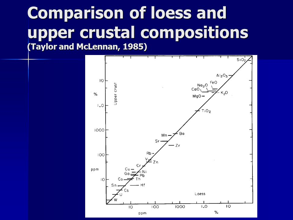 Comparison of loess and upper crustal compositions (Taylor and McLennan, 1985)