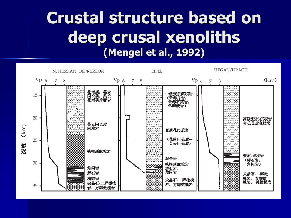 Crustal structure based on deep crusal xenoliths (Mengel et al., 1992)