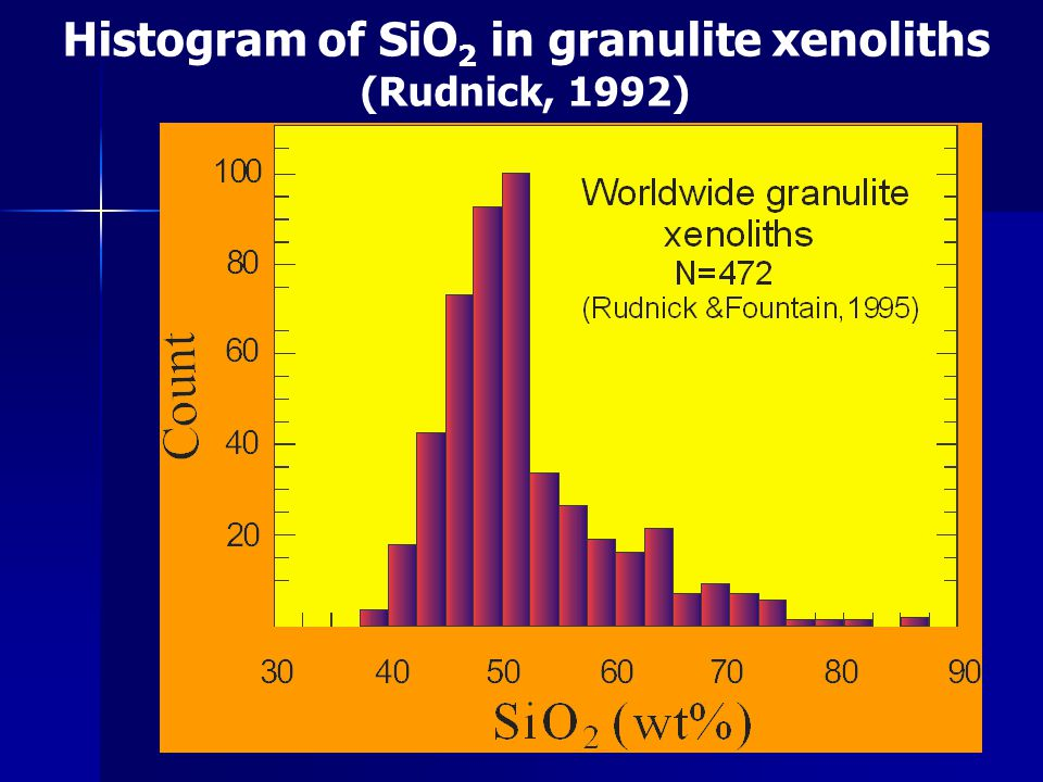 Histogram of SiO2 in granulite xenoliths