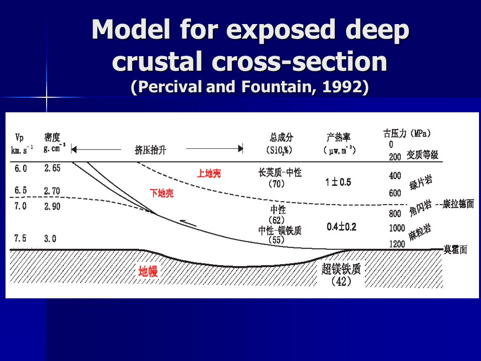 Model for exposed deep crustal cross-section (Percival and Fountain, 1992)