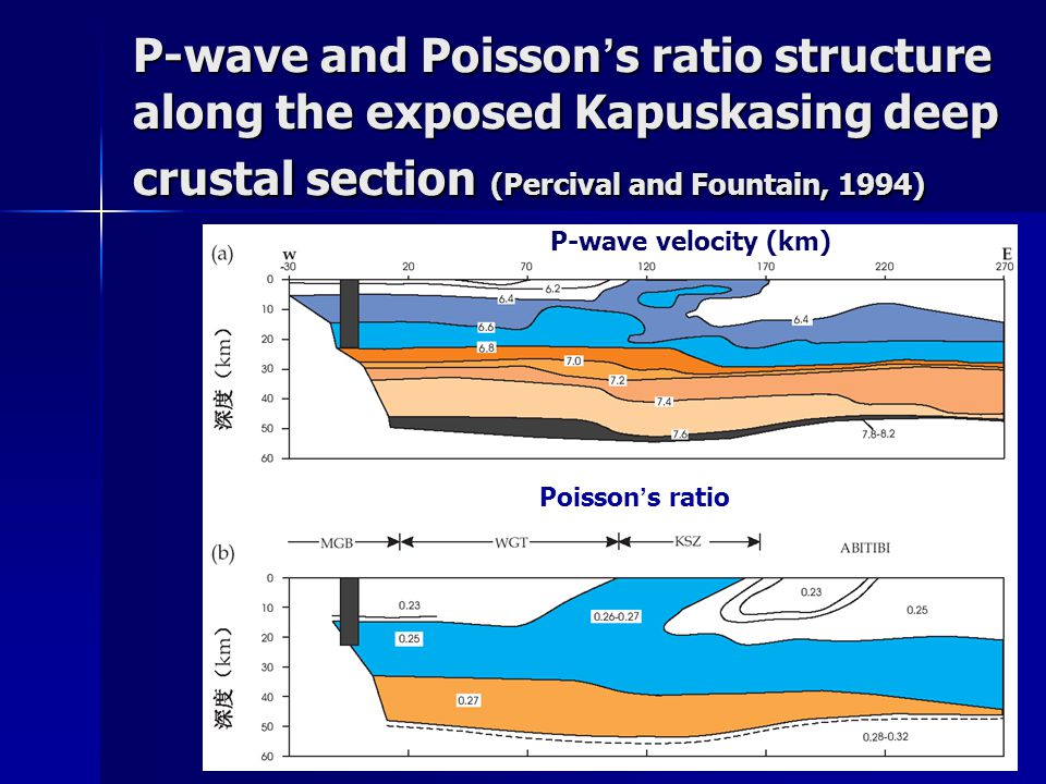 P-wave and Poisson's ratio structure along the exposed Kapuskasing deep crustal section (Percival and Fountain, 1994)