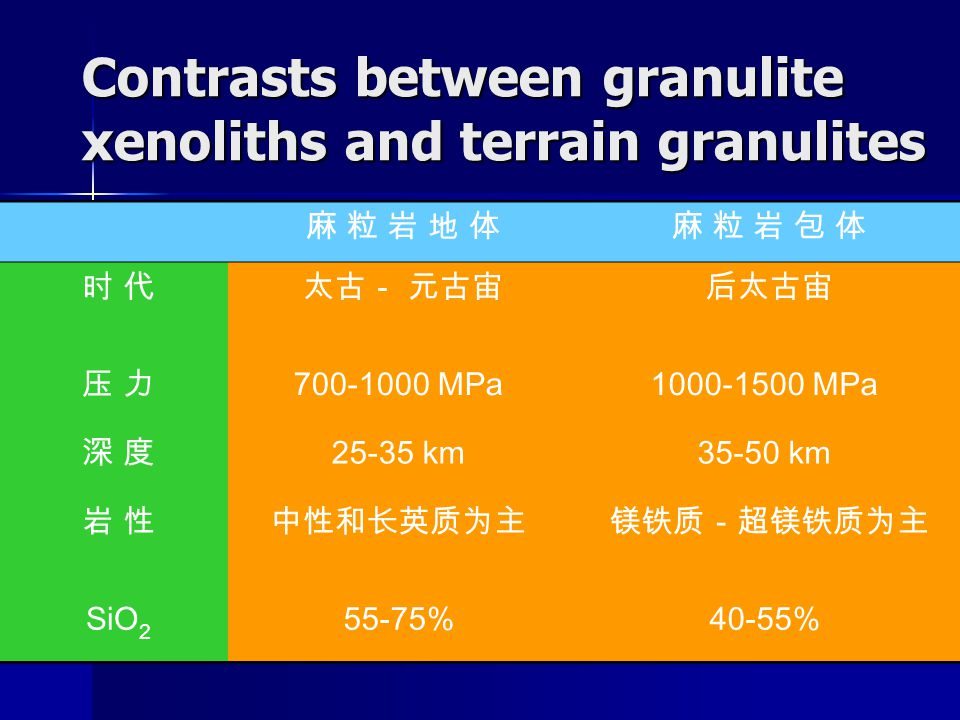 Contrasts between granulite xenoliths and terrain granulites