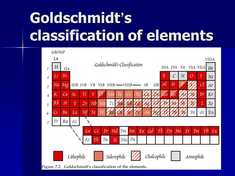 Goldschmidt's classification of elements