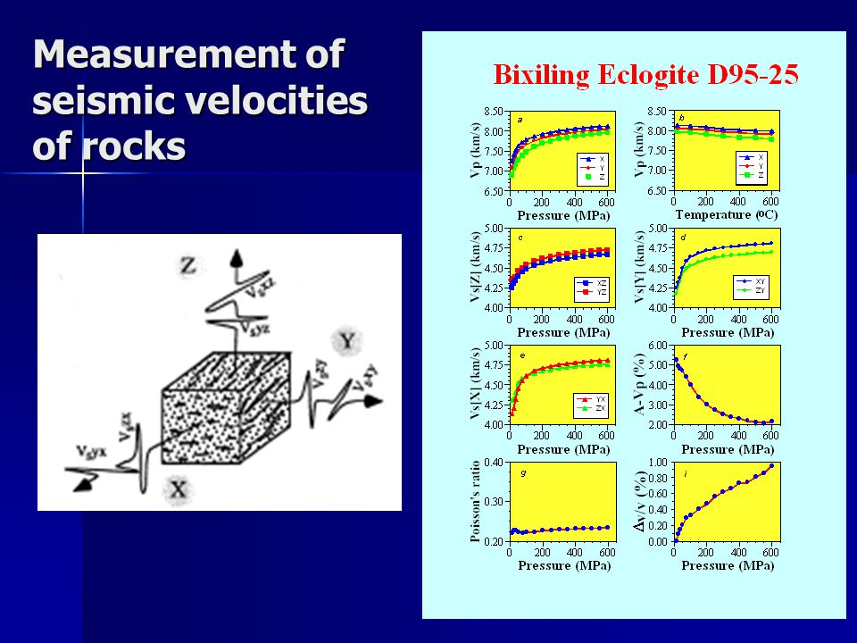 Measurement of seismic velocities of rocks