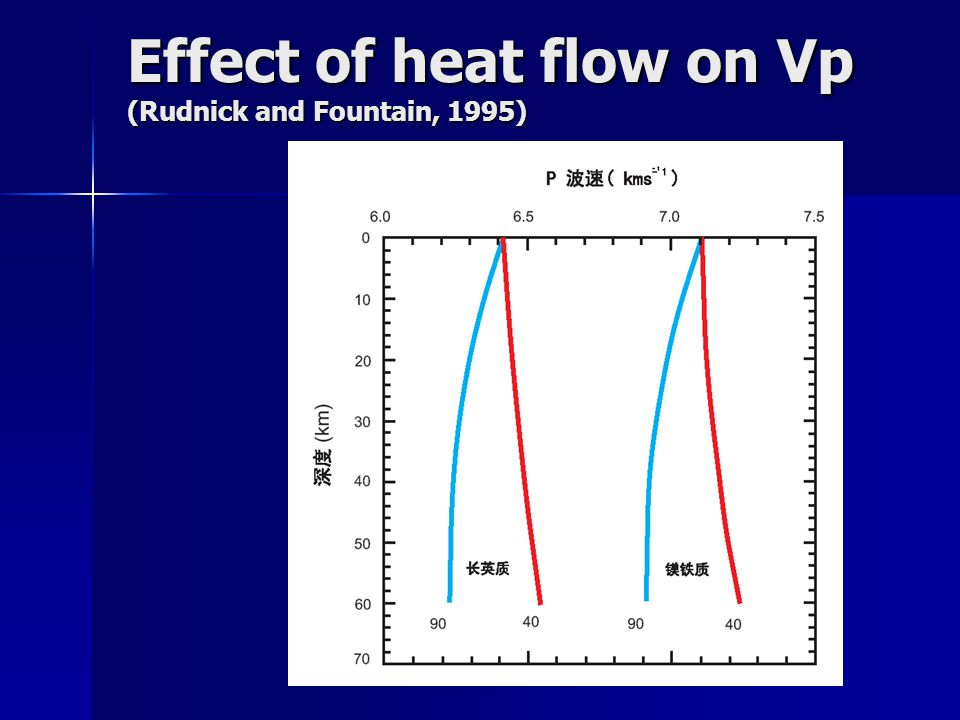 Effect of heat flow on Vp (Rudnick and Fountain, 1995)