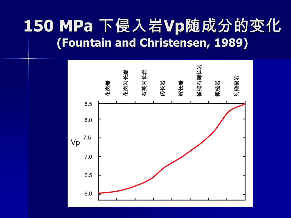 150 MPa 下侵入岩Vp随成分的变化 (Fountain and Christensen, 1989)
