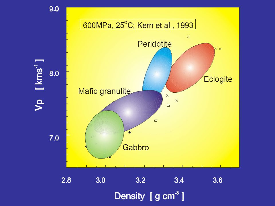 Density vs Vp Peridotite Eclogite Mafic granulite