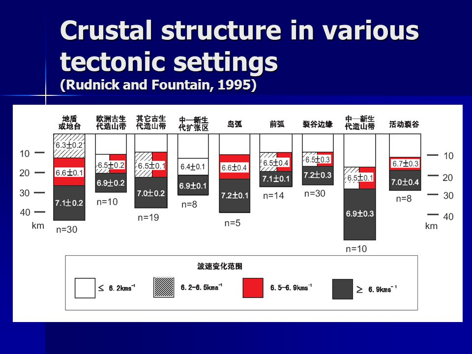 Crustal structure in various tectonic settings (Rudnick and Fountain, 1995)
