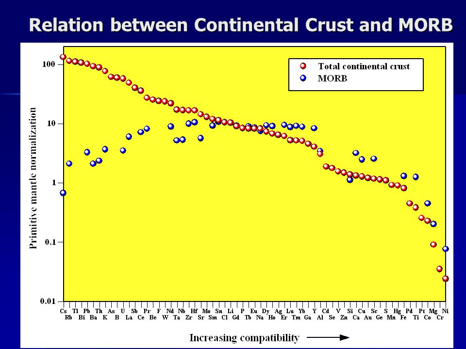 Relation between Continental Crust and MORB
