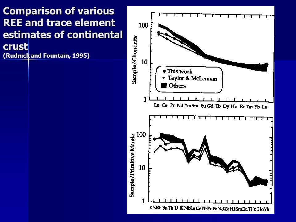 Comparison of various REE and trace element estimates of continental crust (Rudnick and Fountain, 1995)