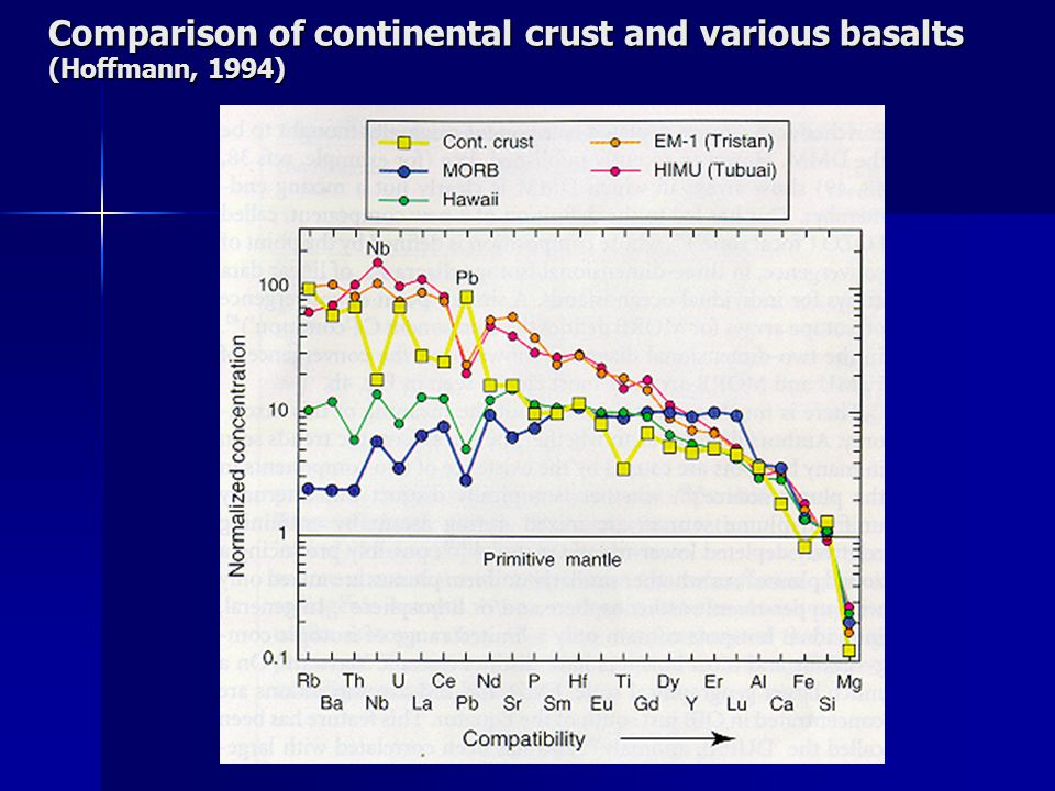 Comparison of continental crust and various basalts (Hoffmann, 1994)