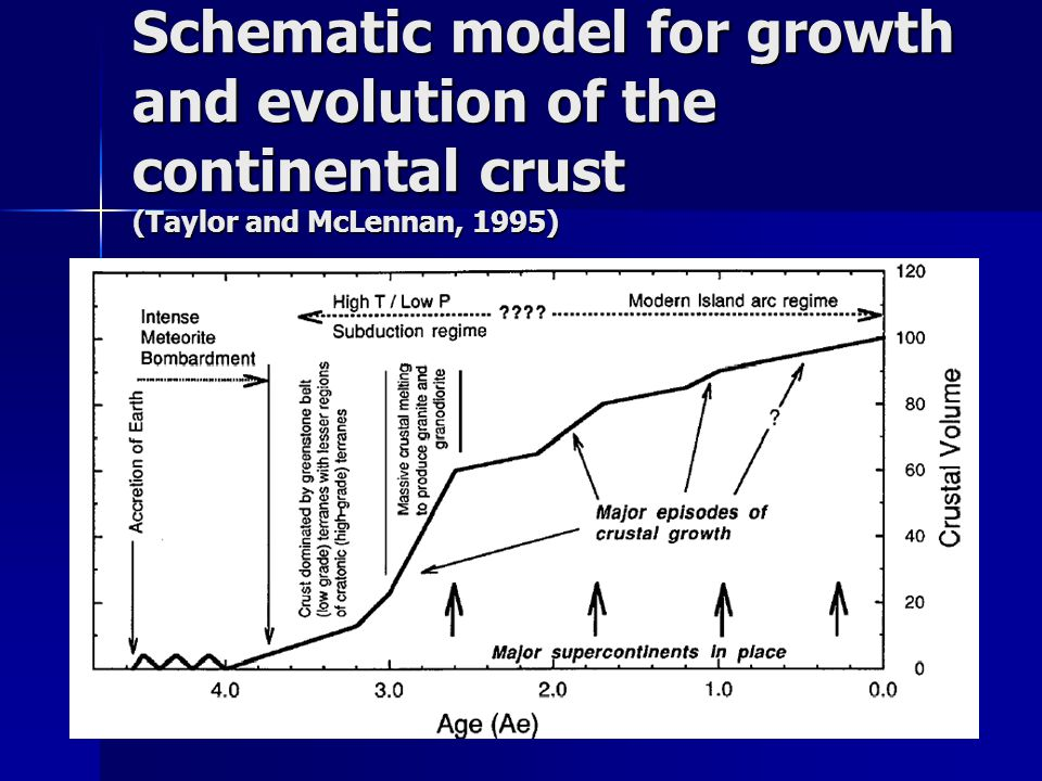 Schematic model for growth and evolution of the continental crust (Taylor and McLennan, 1995)
