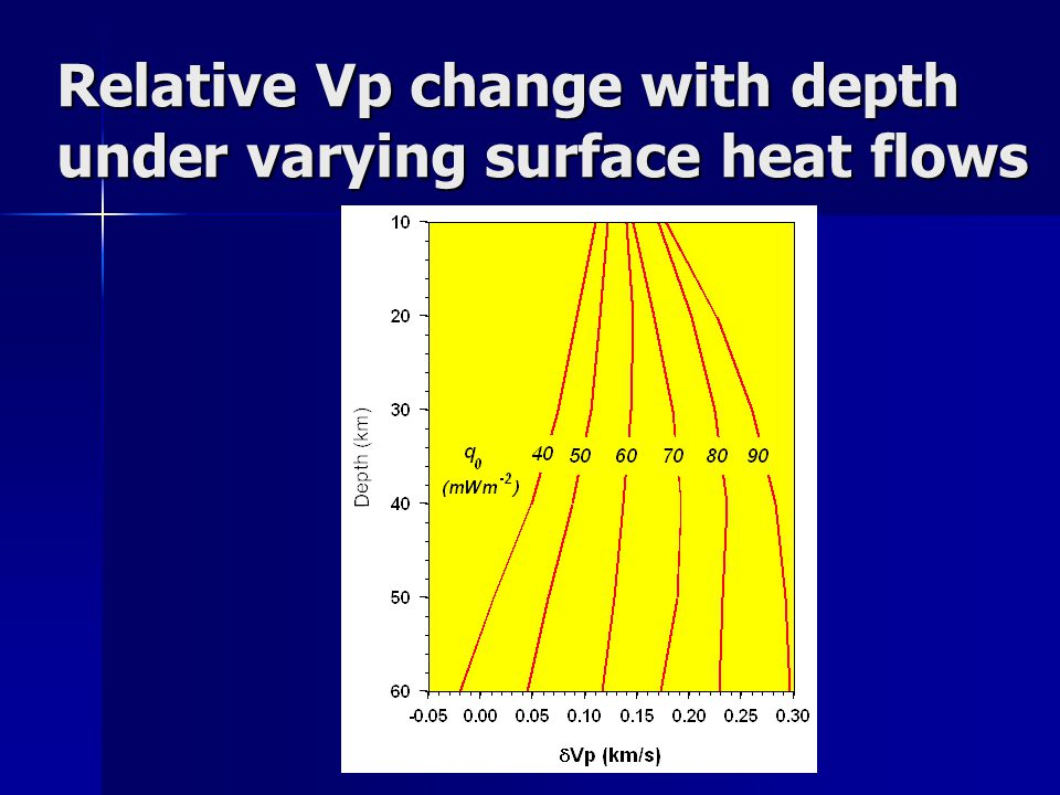 Relative Vp change with depth under varying surface heat flows