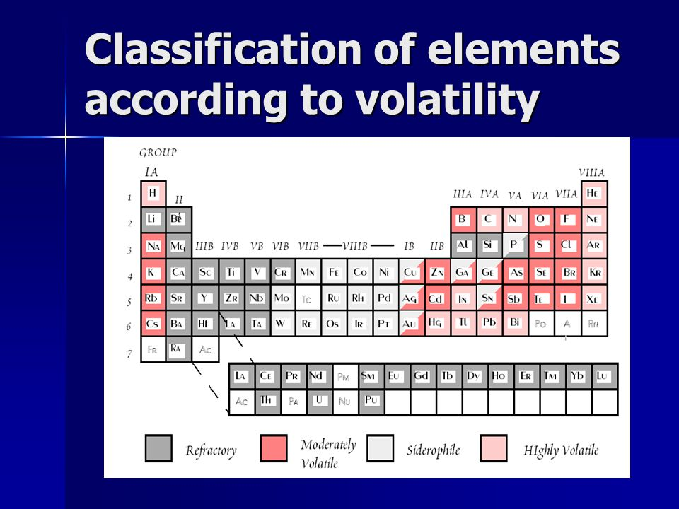 Classification of elements according to volatility