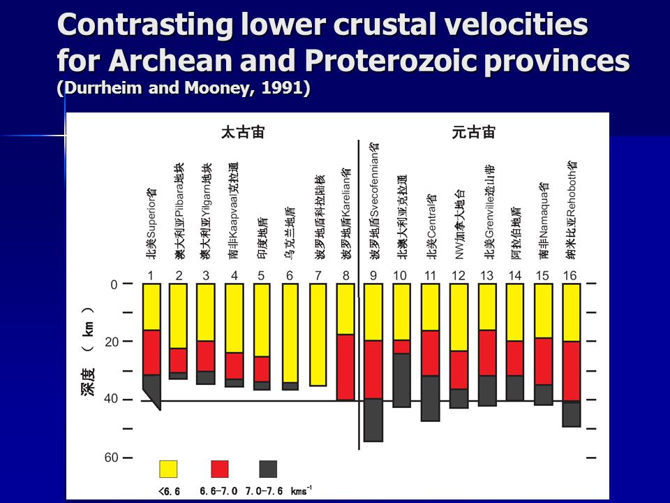 Contrasting lower crustal velocities for Archean and Proterozoic provinces (Durrheim and Mooney, 1991)