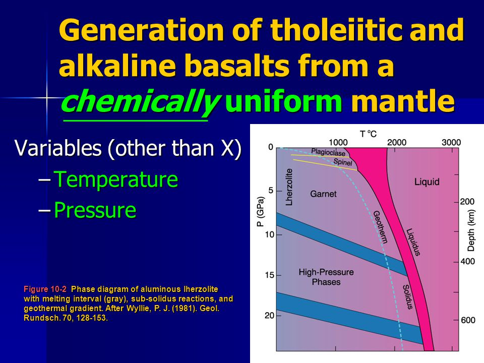 Generation of tholeiitic and alkaline basalts from a chemically uniform mantle