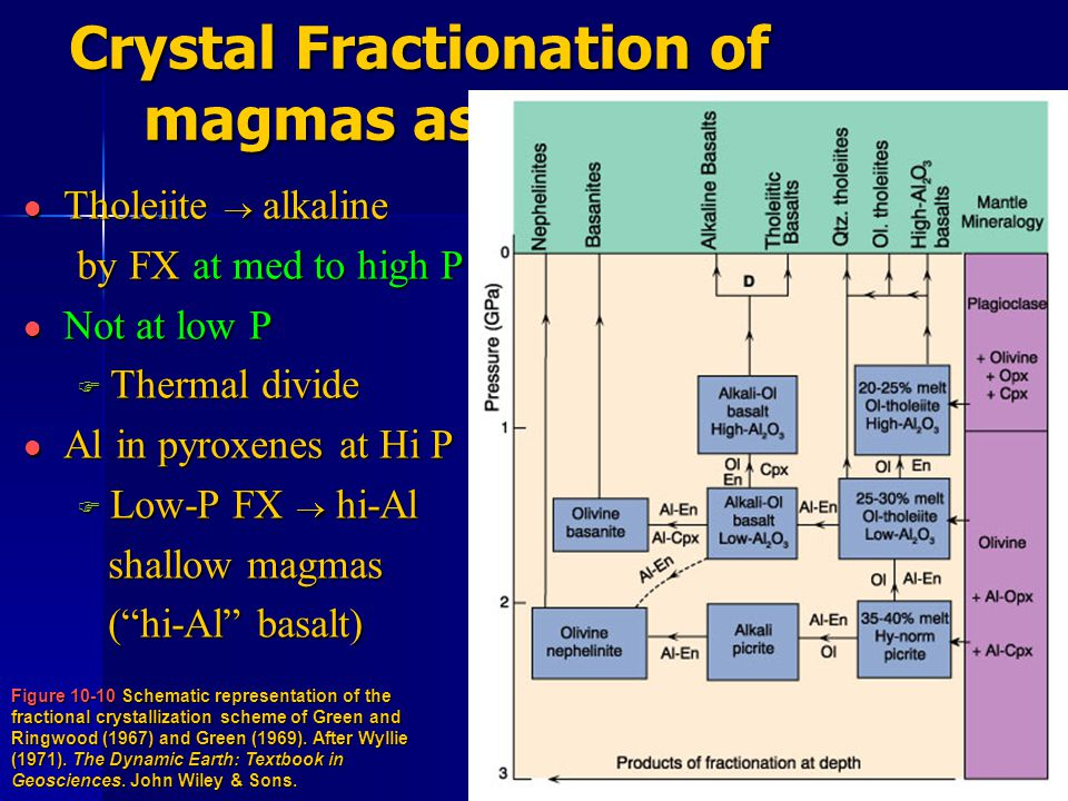 Crystal Fractionation of magmas as they rise