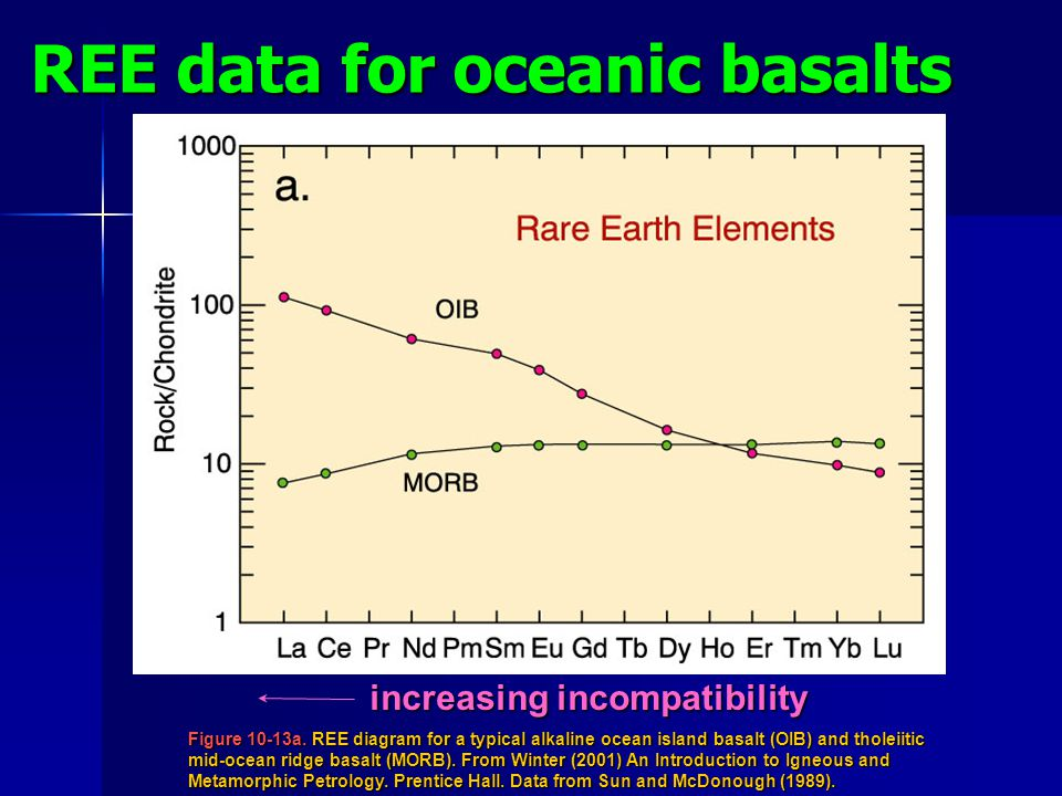 REE data for oceanic basalts