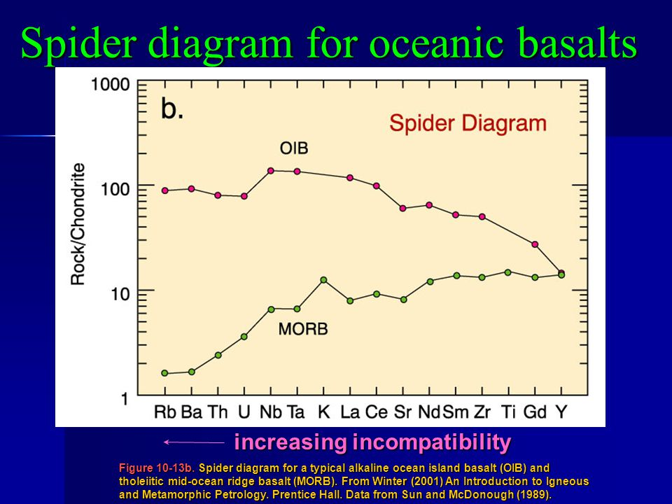 Spider diagram for oceanic basalts
