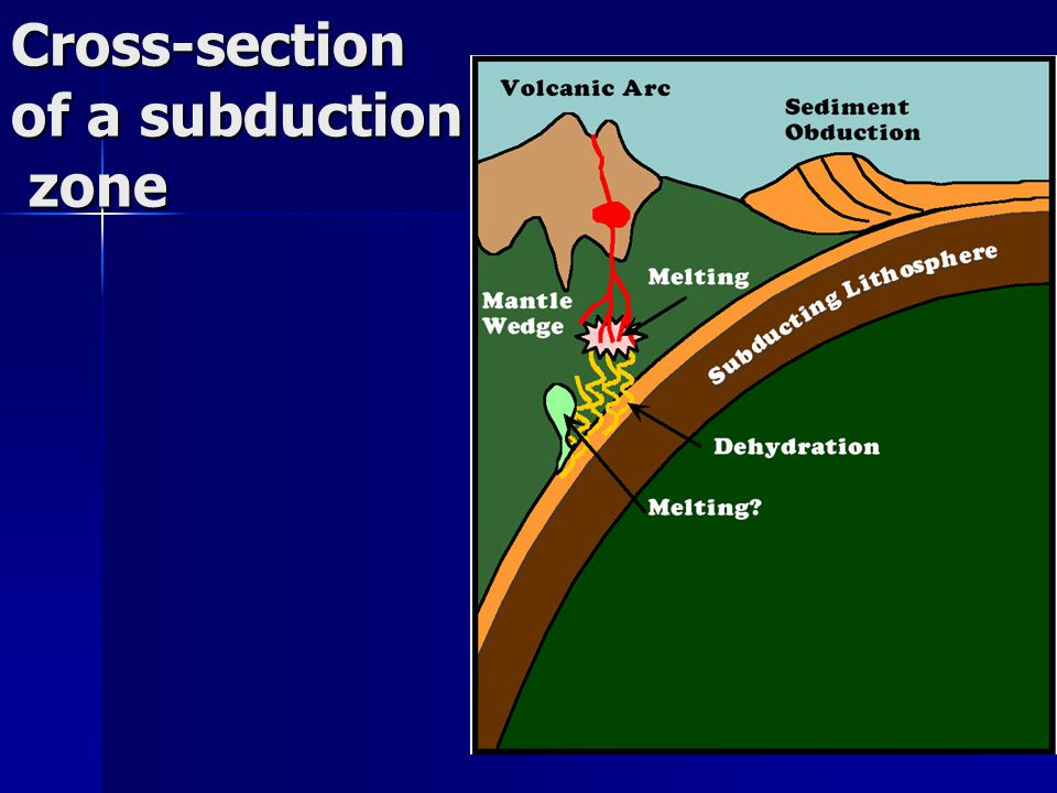 Cross-section of a subduction zone