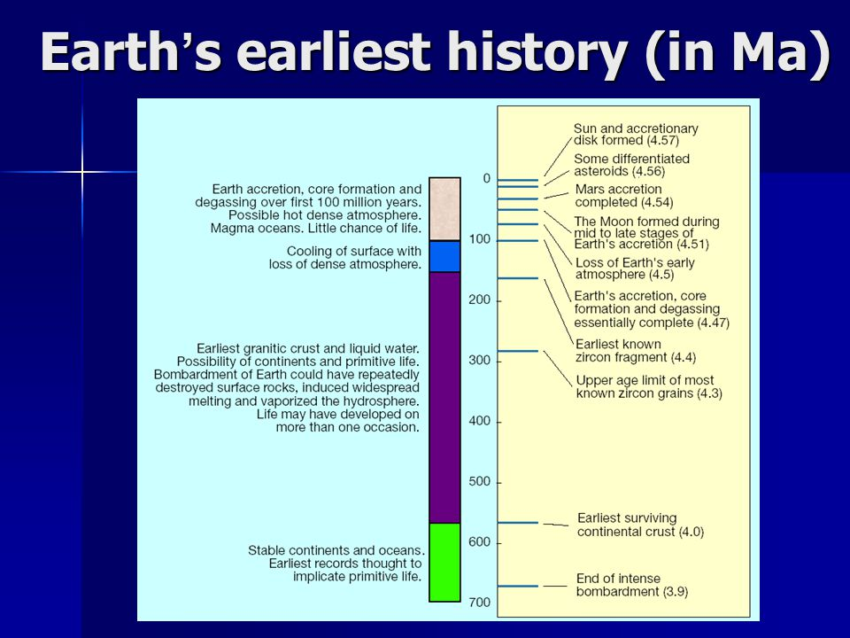 Earth's earliest history (in Ma)