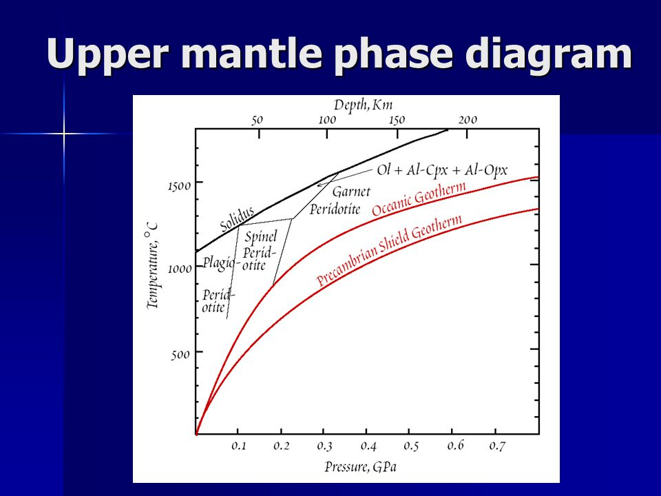 Upper mantle phase diagram
