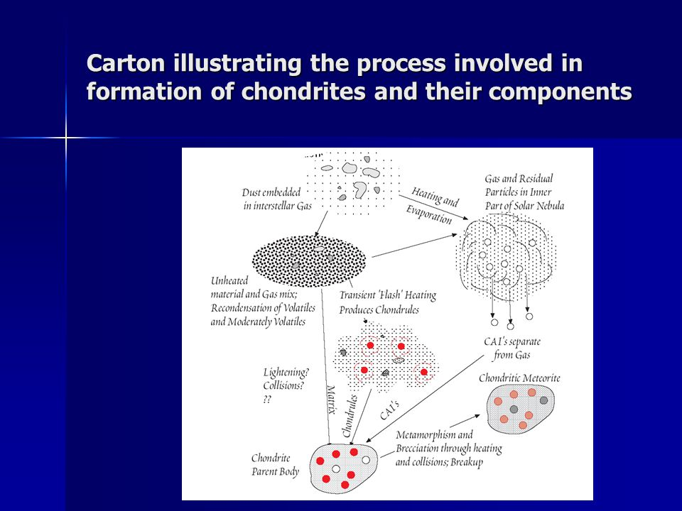 Carton illustrating the process involved in formation of chondrites and their components