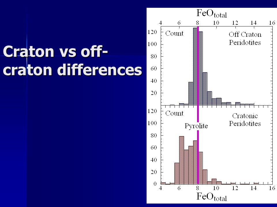 Craton vs off- craton differences