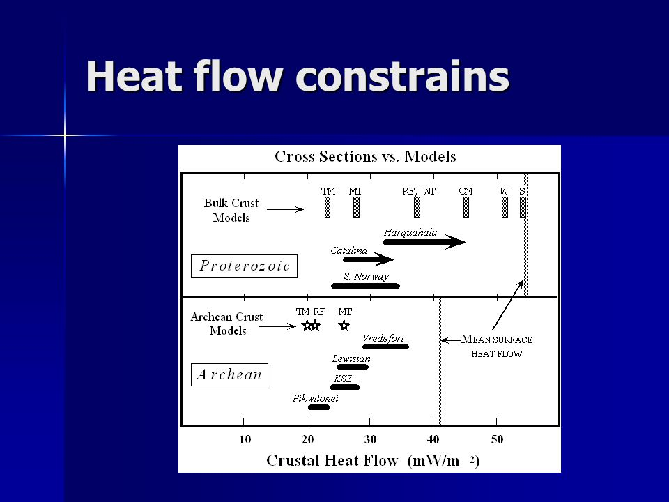 Heat flow constrains