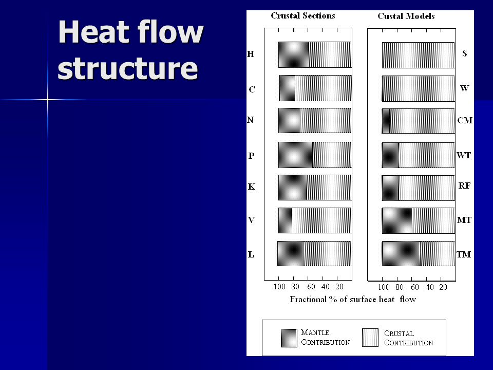 Heat flow structure