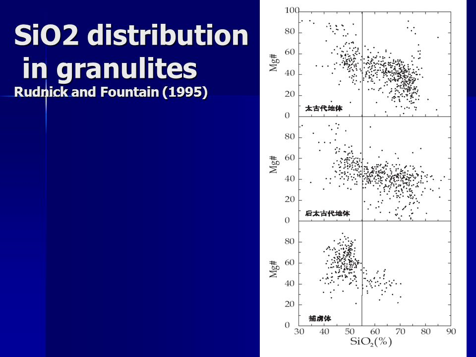 SiO2 distribution in granulites Rudnick and Fountain (1995)