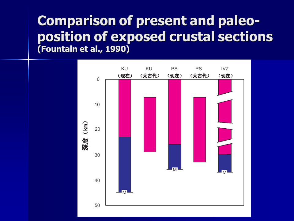 Comparison of present and paleo-position of exposed crustal sections (Fountain et al., 1990)
