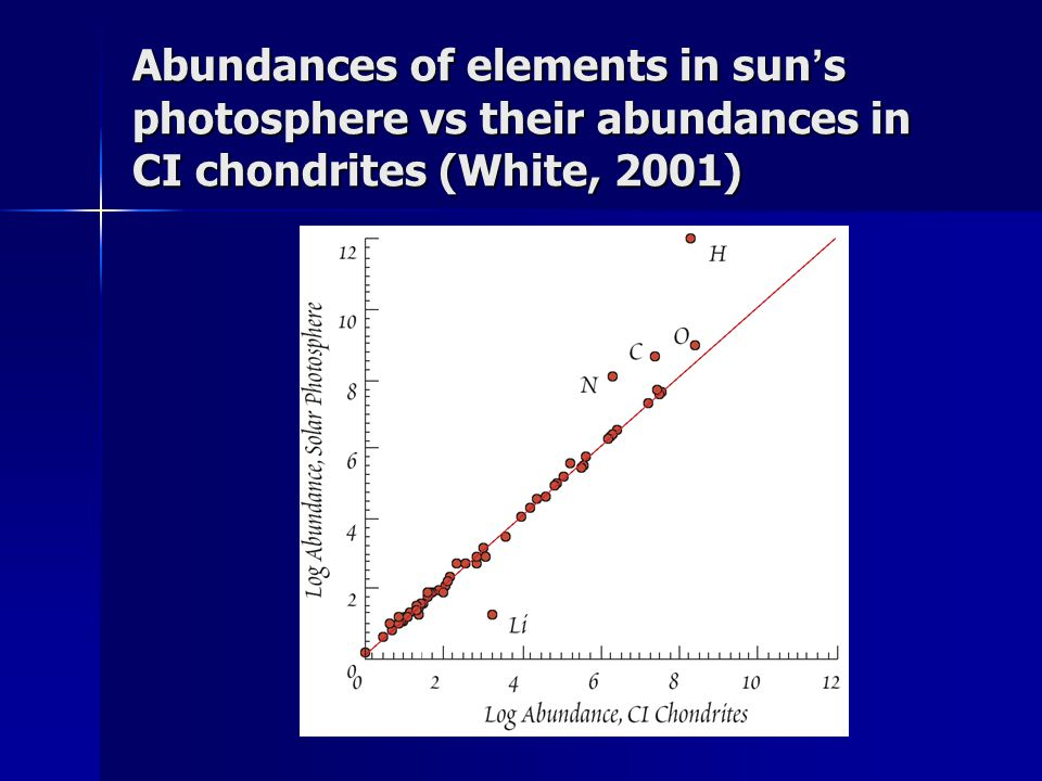 Abundances of elements in sun's photosphere vs their abundances in CI chondrites (White, 2001)
