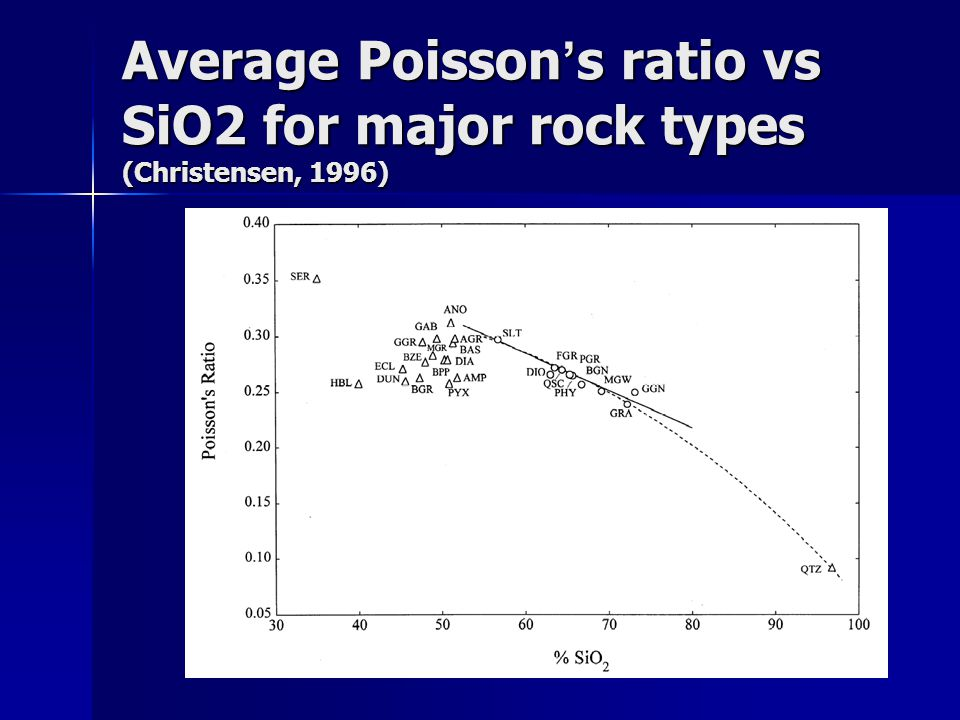 Average Poisson's ratio vs SiO2 for major rock types (Christensen, 1996)
