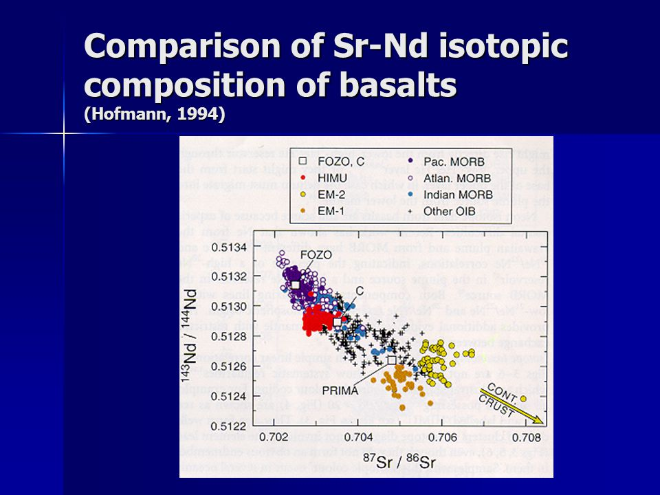 Comparison of Sr-Nd isotopic composition of basalts (Hofmann, 1994)