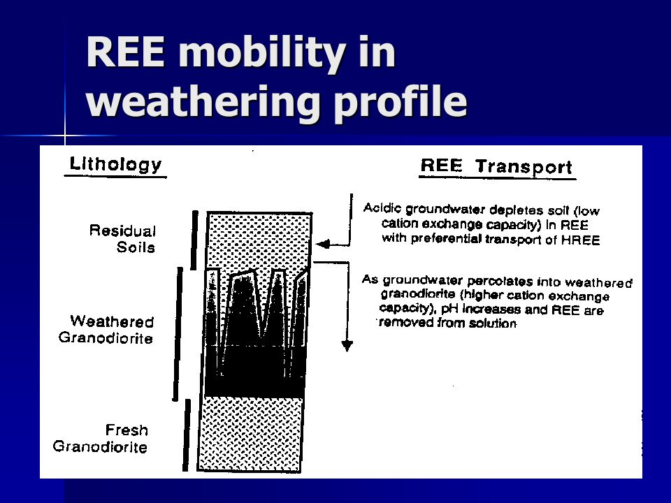 REE mobility in weathering profile