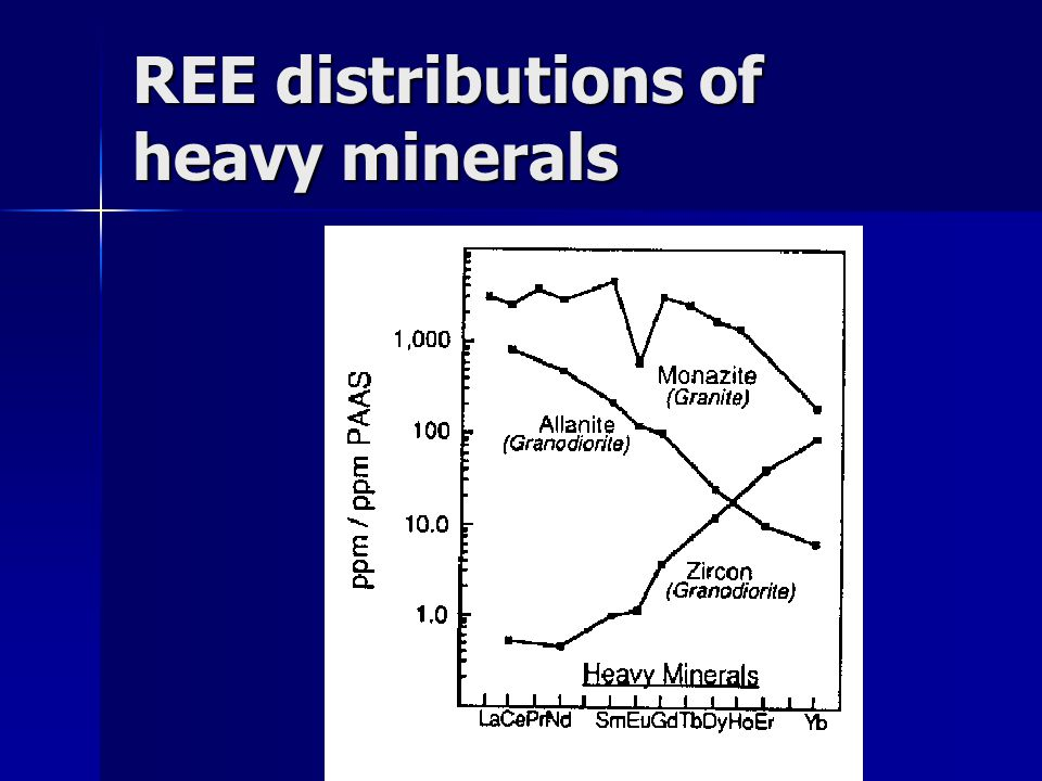 REE distributions of heavy minerals