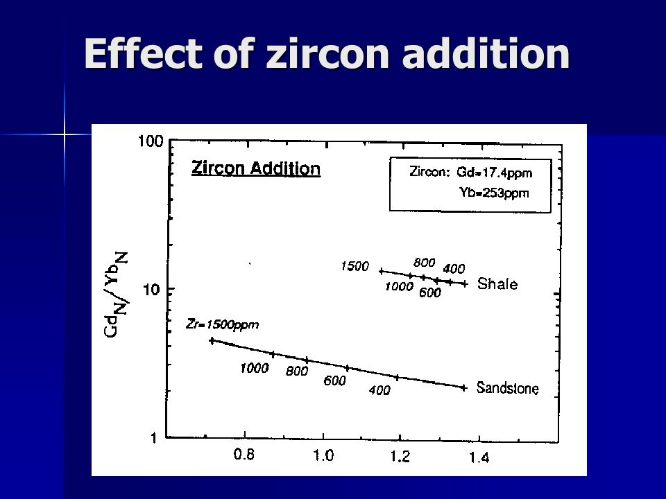 Effect of zircon addition